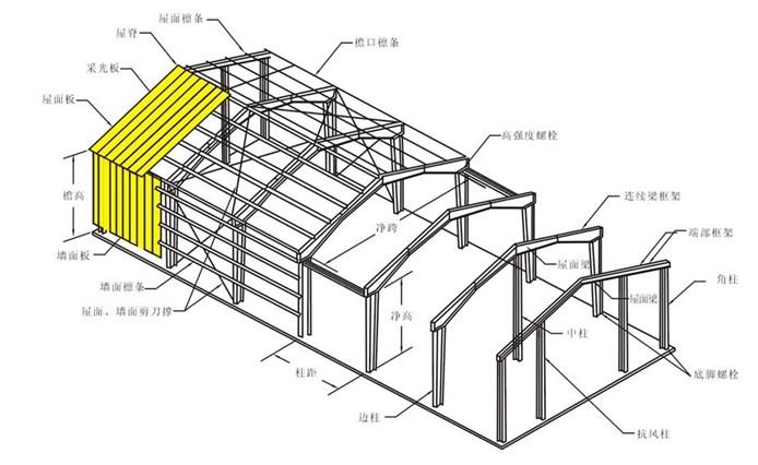 结构工程技术采用以钢材制作为主,由型钢和钢板等制成的钢梁、钢柱、钢桁架等构件组成;各构件或部件之间采用焊缝、螺栓或铆钉连接的结构,是主要的建筑结构类型之一。  钢结构http://www.jzjiagugs.com/特点以钢材制作为主的结构,是主要的建筑结构类型之一。钢材的特点是强度高、自重轻、整体刚性好、变形能力强,故用于建造大跨度和超高、超重型的建筑物特别适宜;材料匀质性和各向同性好,属理想弹性体,最符合一般工程力学的基本假定;材料塑性、韧性好,可有较大变形,能很好地承受动力荷载;建筑工期短;其工业化